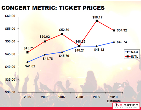Concert Metric:  Ticket Prices